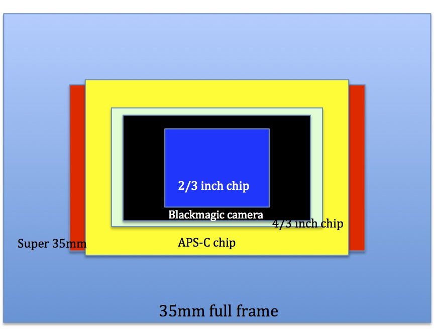video sensor size comparison